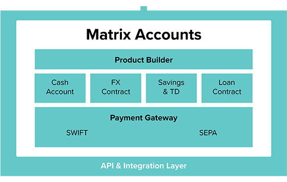 Matrix digital core banking system
