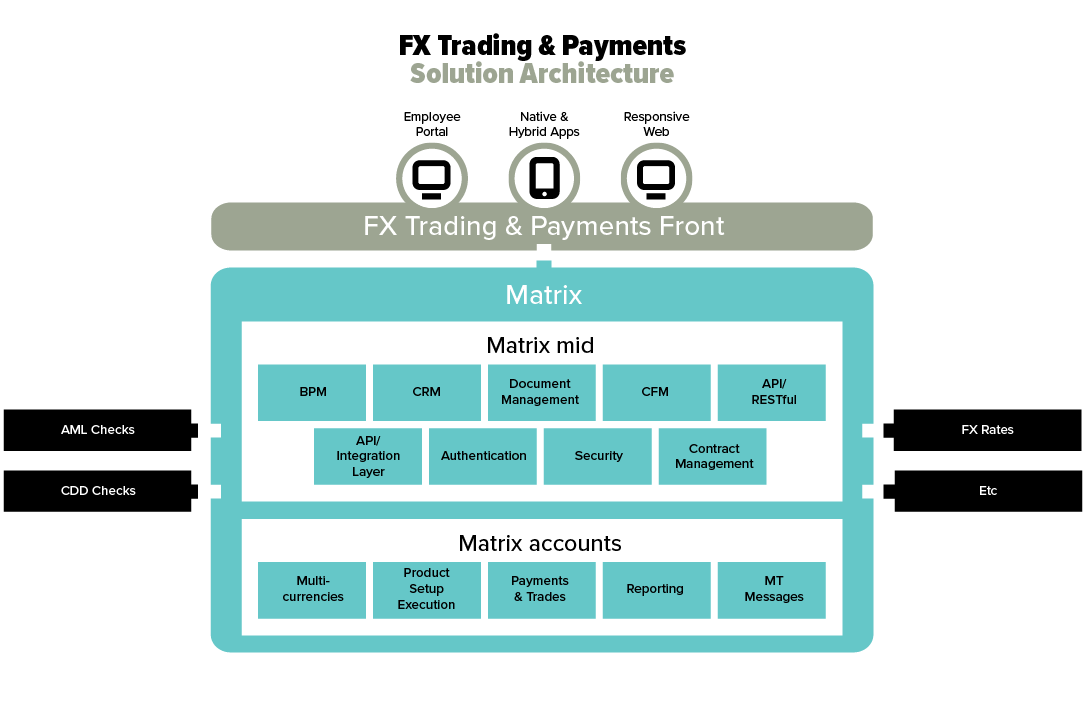 FX Trading & Payments platform architecture