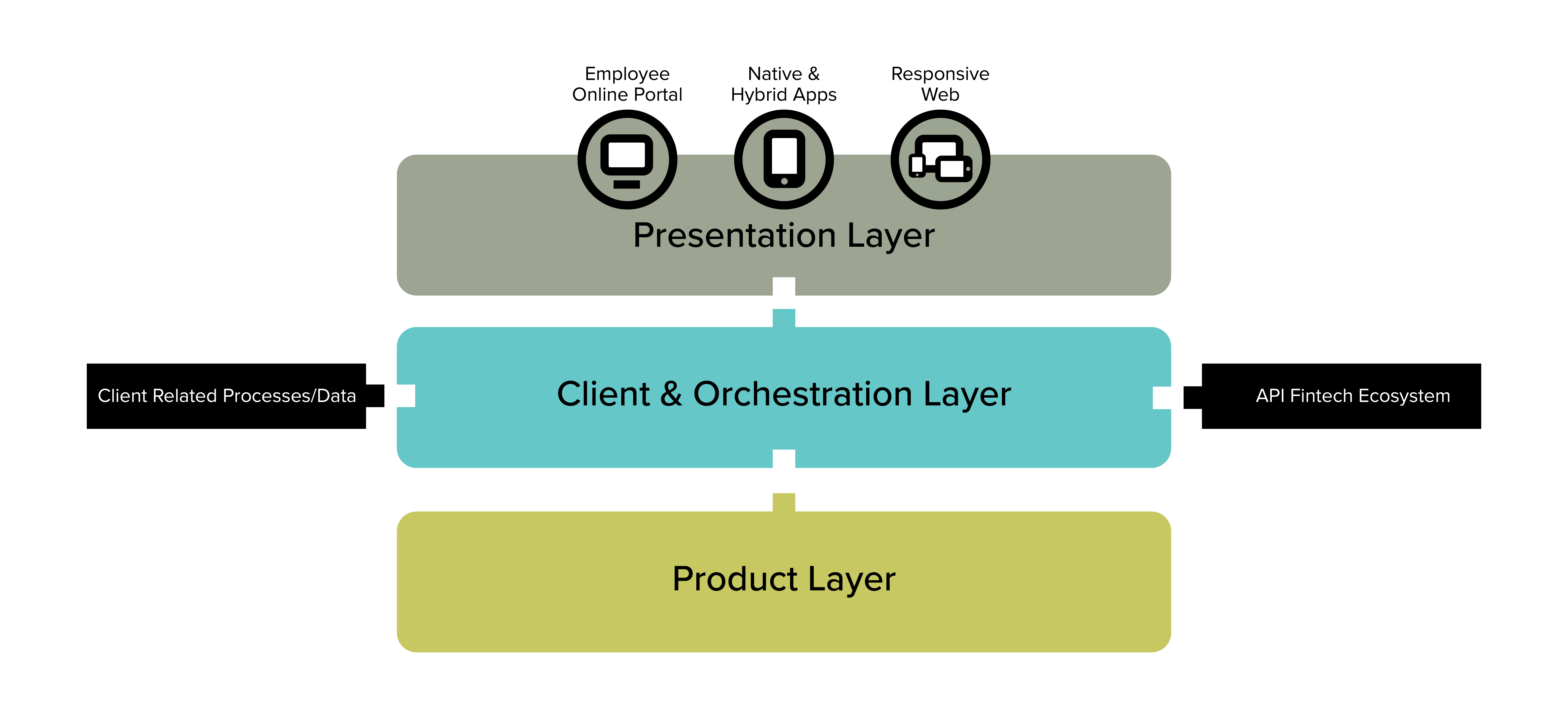 3 Layer digital banking architecture