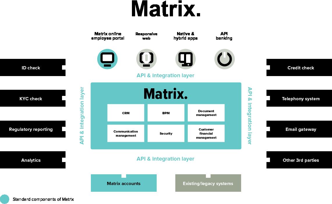 Matrix digitales banking platform