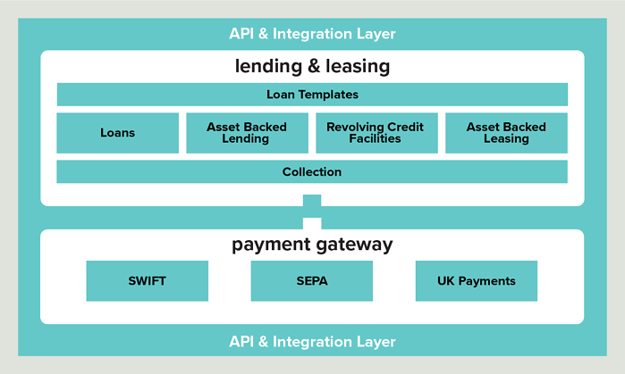 Matrix lending & leasing architecture