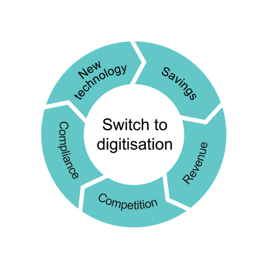 Five drivers for switching to digital
